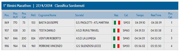 classifica-sordomuti-rimini-marathon-2014