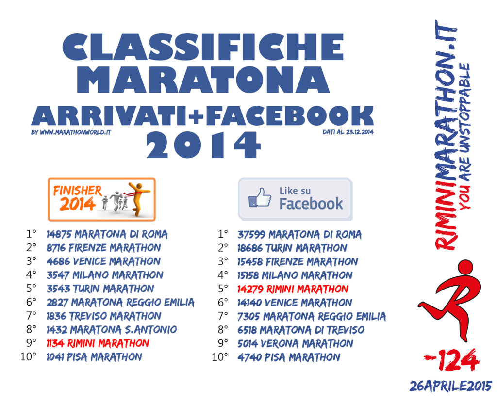 classifiche maratona 2014
